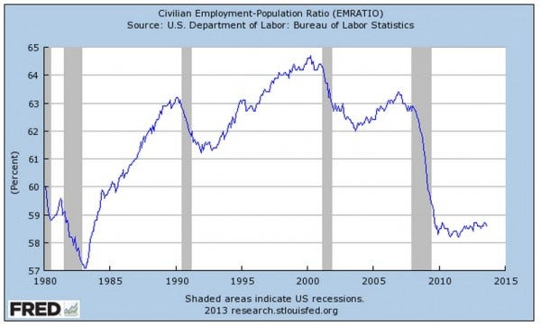 Civilian-Employment-Population-Ratio-EMRATIO-Sept-2013
