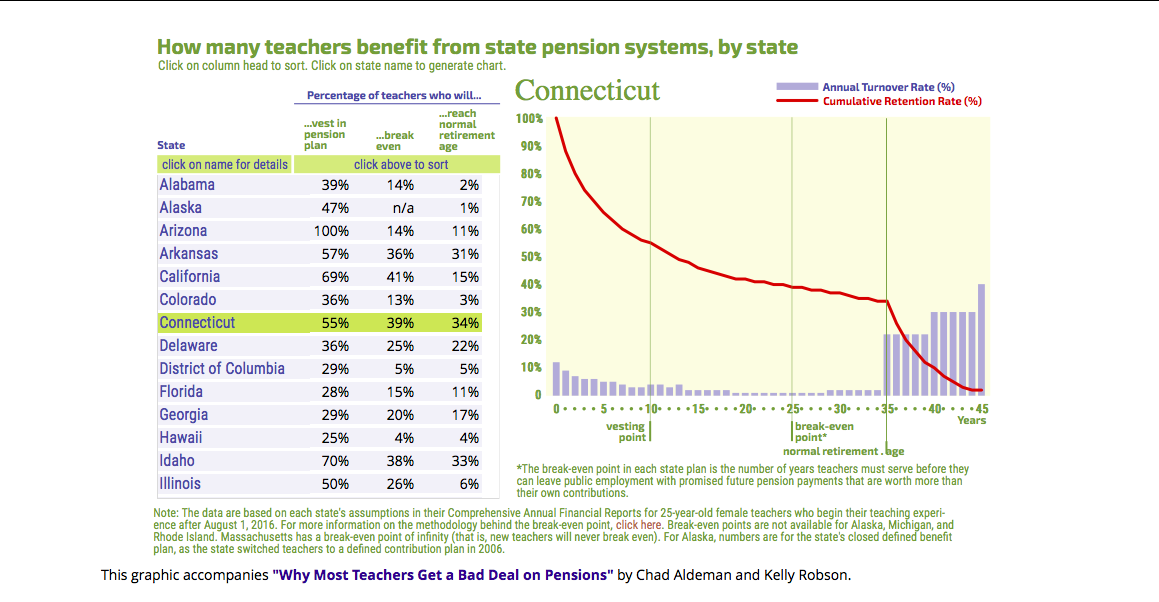 Eligible But Got Nothing Hundreds Of >> Study Only 34 Percent Of Connecticut Teachers Get A Full Pension