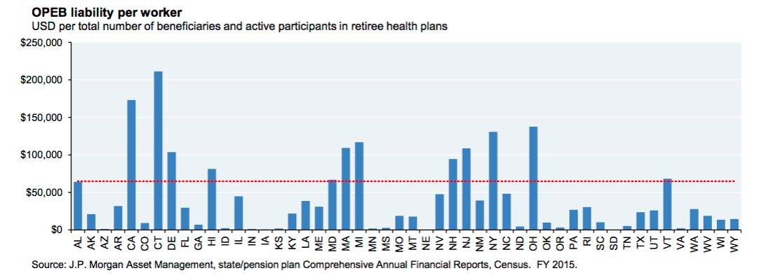 J P  Morgan report shows Connecticut pension system faces