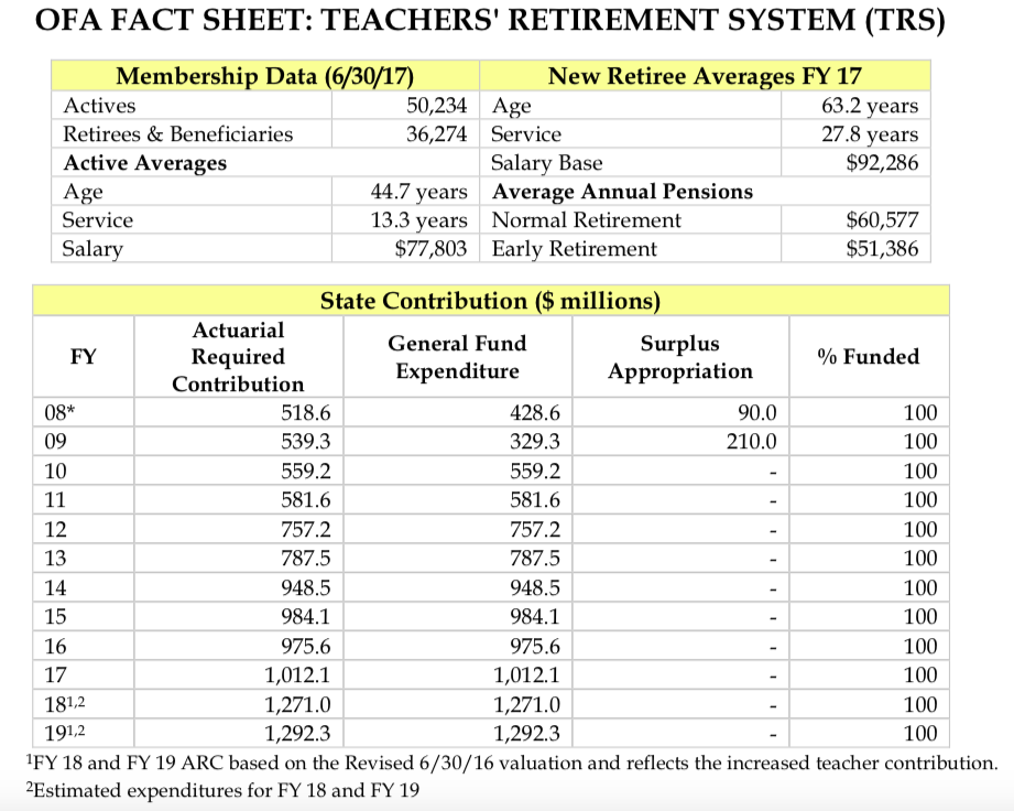 Teacher pension costs grow 145 percent in 10 years