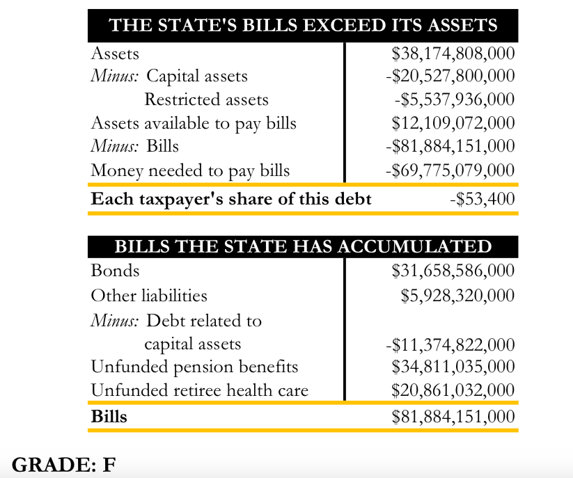 "Connecticut labeled ""untruthful"" for hiding $10 billion in retiree healthcare costs"