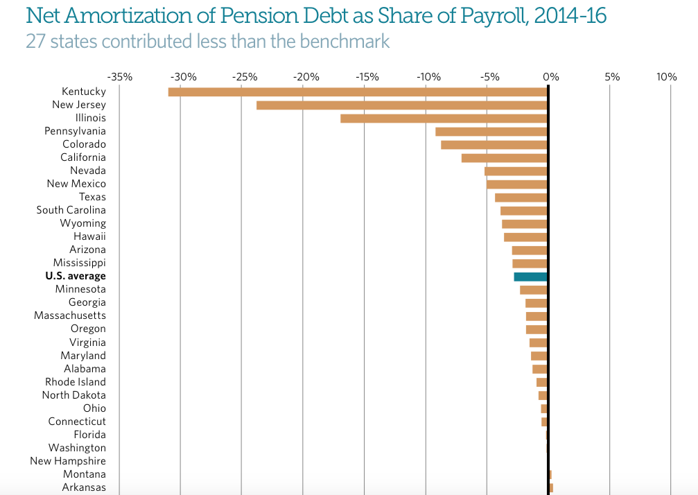 Connecticut isn't paying enough to prevent pension debt growth, according to Pew