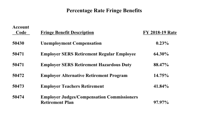 Connecticut fringe benefit rates jump as much as 52 percent in 2018