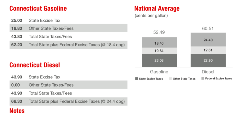 Connecticut Gasoline Tax 7th Highest in the Nation