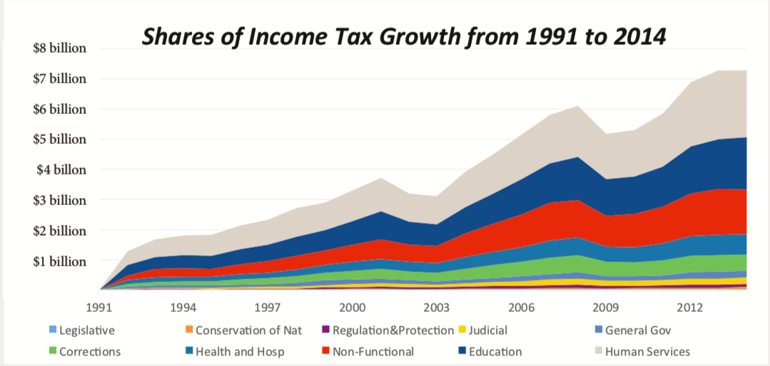 Connecticut's Income Tax: Where Did the Money Go?