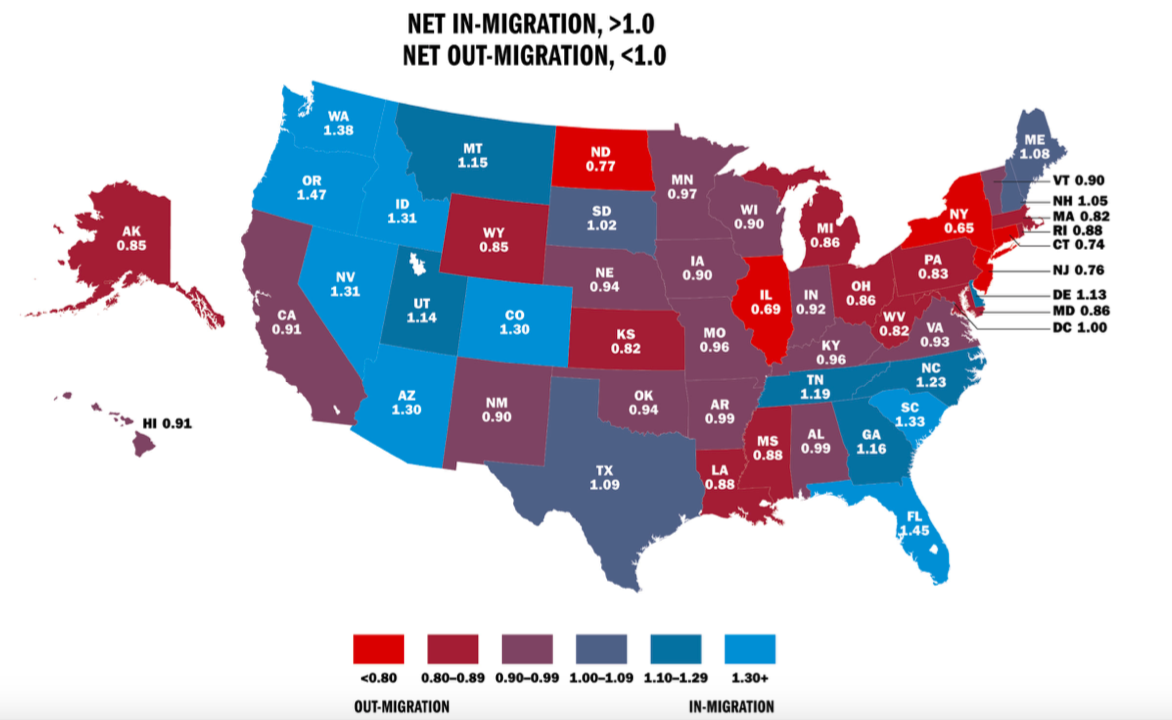 Cato Study Finds Connecticut Lost $2.6 Billion to Out-Migration in 2016
