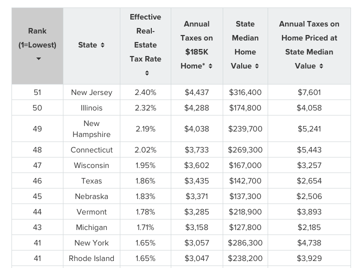 Connecticut ranked 48th for property taxes as state deficits