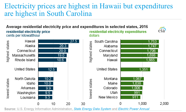Connecticut Has The Third Highest Electricity Costs In Nation And Northeast According To U S Energy Information