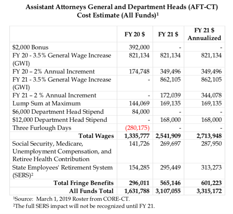 Arbitrator Awards 11 Percent Pay Increase to Connecticut