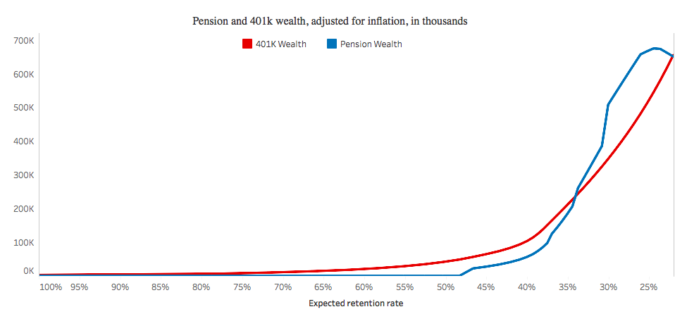Who benefits from teacher pensions? A comparison between Connecticut's teacher pension plan and a defined benefit plan