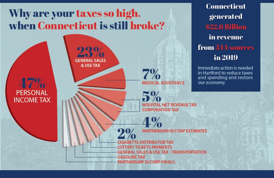 Connecticut's 2019 Taxes and Fees