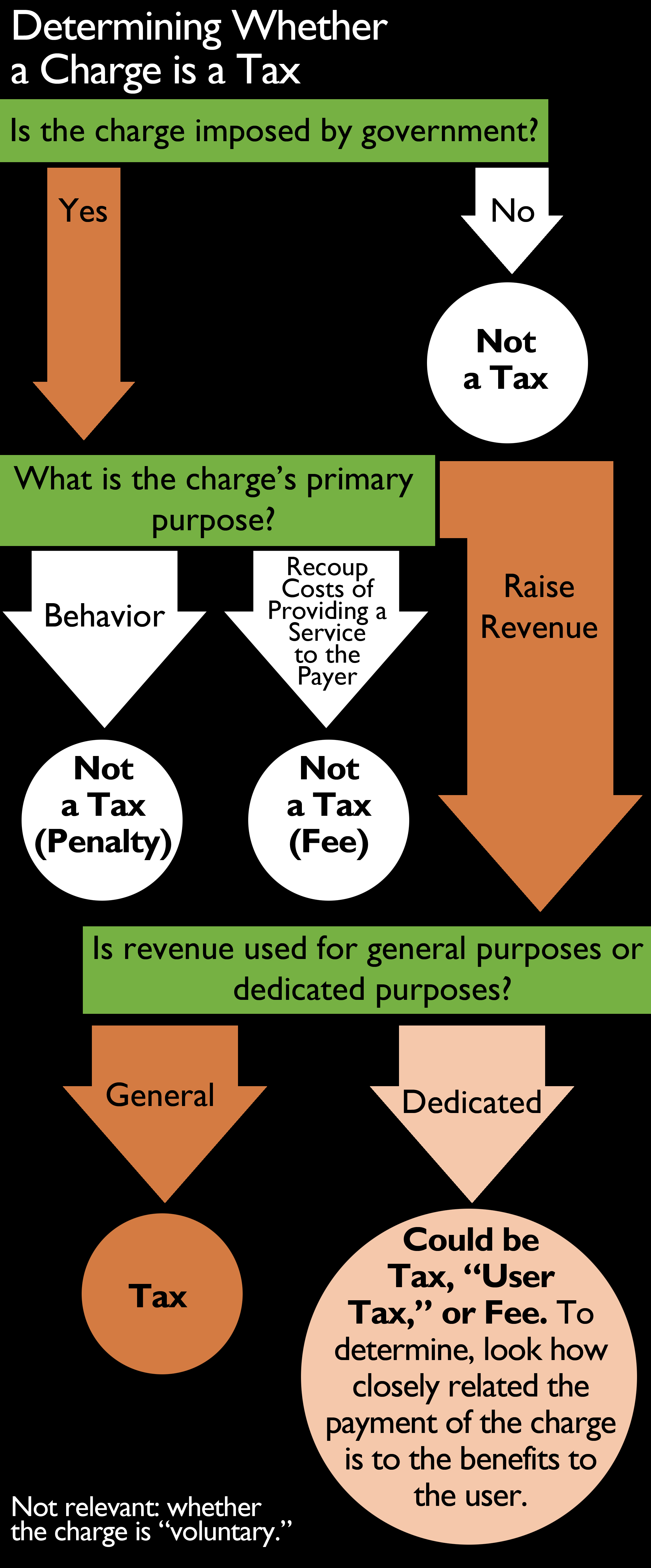15-Taxes-Fees-flowchart
