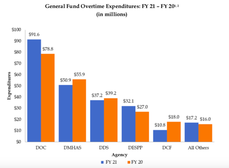 Overtime costs rise $5 million during fiscal year 2021